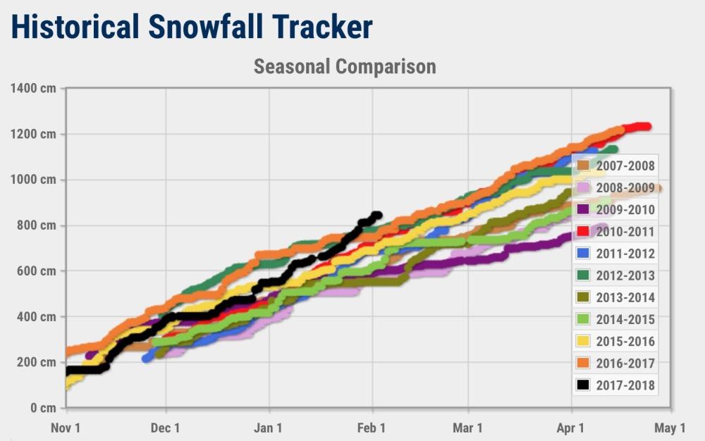 revi snowfall 2018